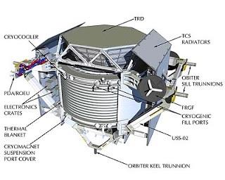 Resultado de imagen de colocar en órbita el espectrómetro magnético Alpha (AMS, de sus siglas en inglés)